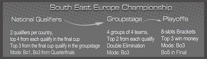 ESL South East Europe Championship